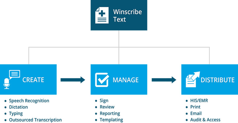 Winscribe Text Healthcare Documentation